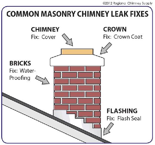 common_masonry_chimney_leak_fixes